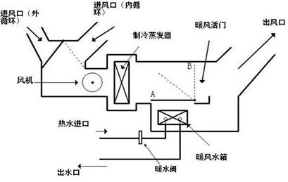 暖水阀是加在发动机和暖风水箱之间,以切断暖风水箱的水循环,少放